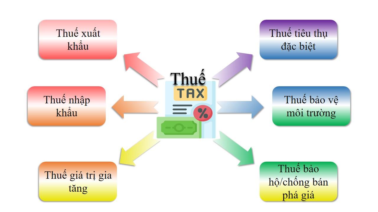 các loại thuế liên quan